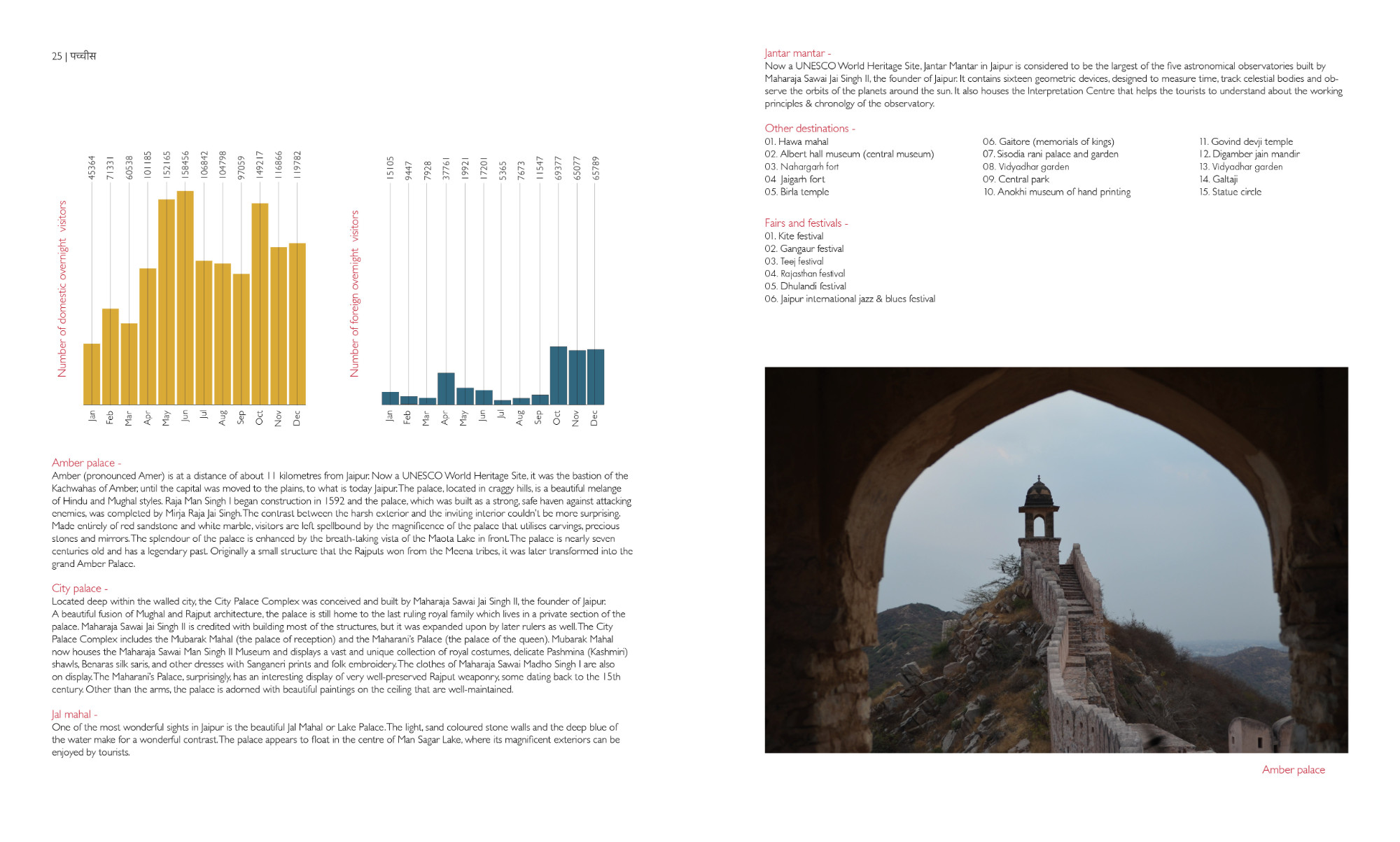 This spread talks about famous tourist destinations in detail. This spread is about Jaipur and further discusses history, fairs and tourists attractions. Gauri Sirure.